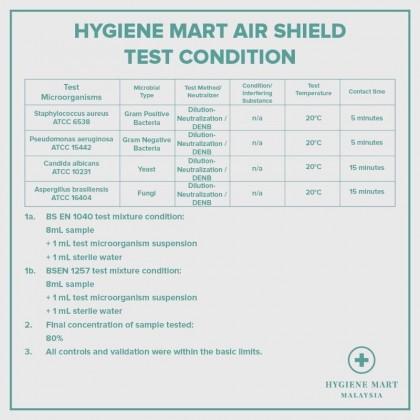 HYGIENE MART Air Shield Air Purifier Air Freshener (250ml)